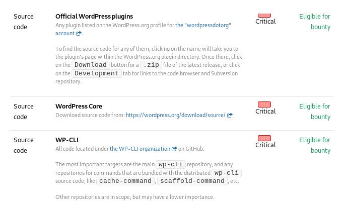 Nagrade za najdene varnostne napake v WordPressu